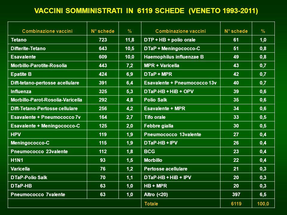 Combinazione vacciniN° schede%Combinazione vacciniN° schede% Tetano72311,8DTP + HB + polio orale611,0 Difterite-Tetano64310,5DTaP + Meningococco-C510,
