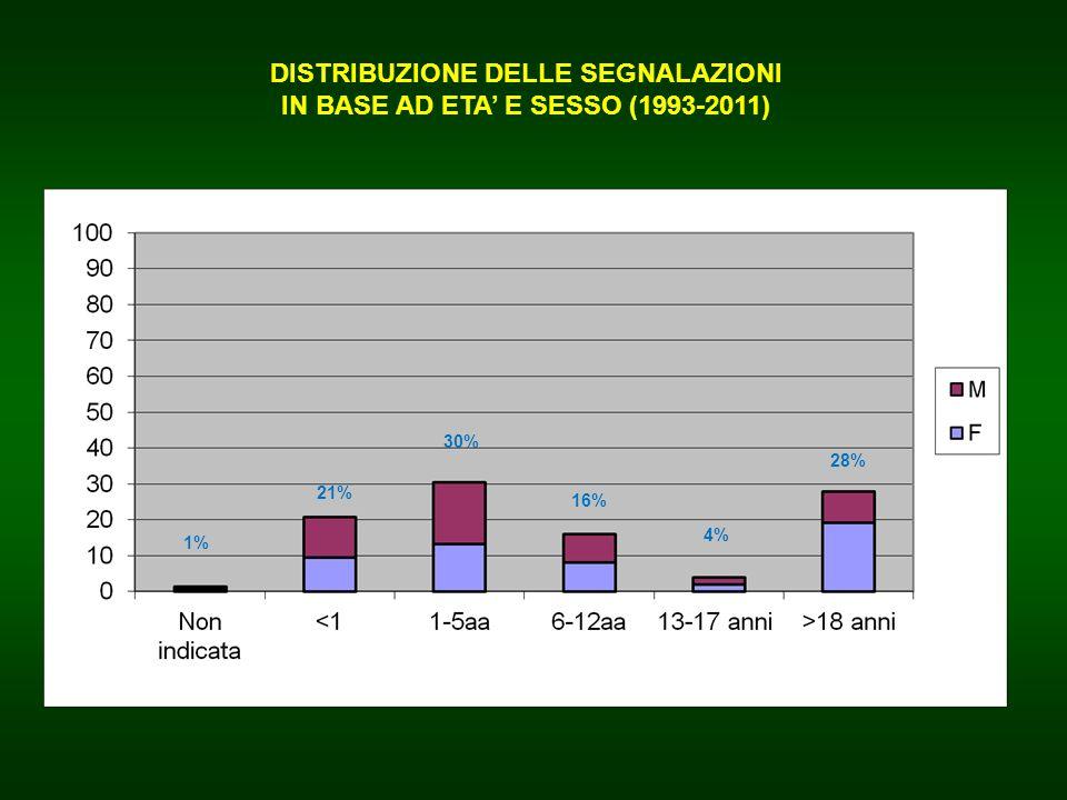 DISTRIBUZIONE DELLE SEGNALAZIONI IN BASE AD ETA E SESSO (1993-2011) 1% 21% 30% 16% 4% 28%