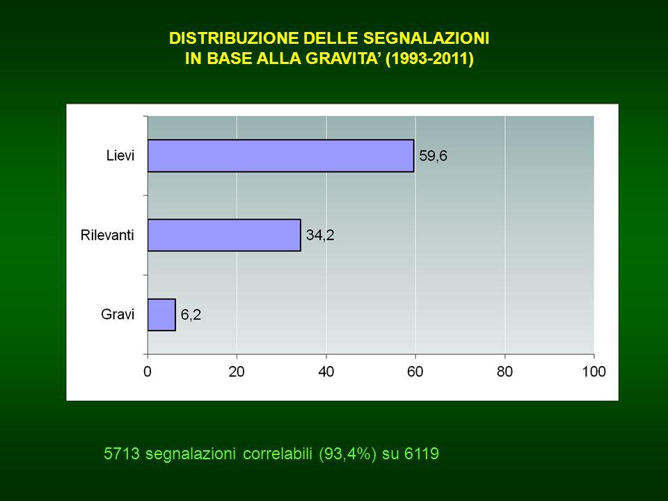 5713 segnalazioni correlabili (93,4%) su 6119 DISTRIBUZIONE DELLE SEGNALAZIONI IN BASE ALLA GRAVITA (1993-2011)