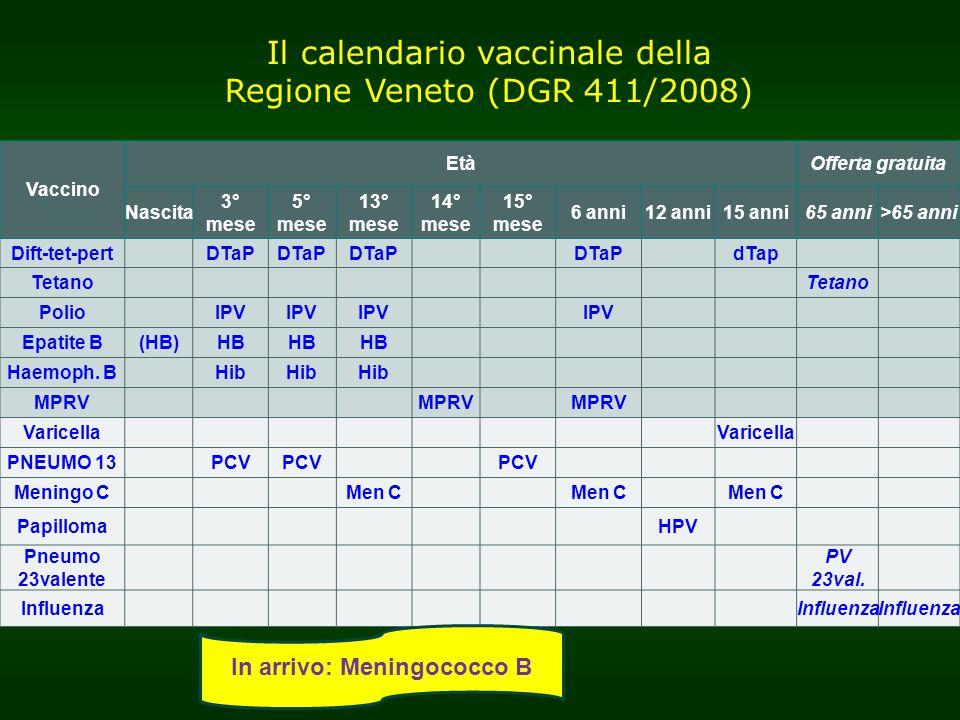 Vaccino EtàOfferta gratuita Nascita 3° mese 5° mese 13° mese 14° mese 15° mese 6 anni12 anni15 anni65 anni>65 anni Dift-tet-pertDTaP dTap Tetano Polio