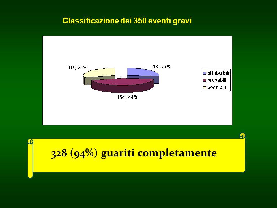 Classificazione dei 350 eventi gravi 328 (94%) guariti completamente