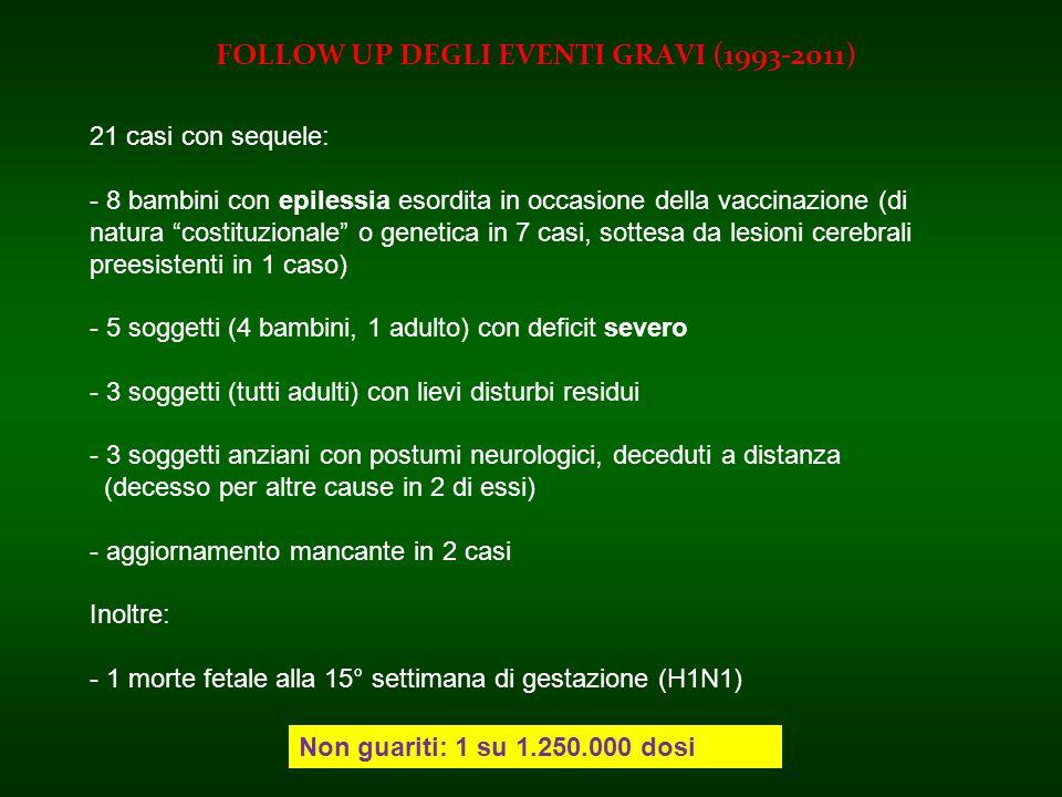 FOLLOW UP DEGLI EVENTI GRAVI (1993-2011) 21 casi con sequele: - 8 bambini con epilessia esordita in occasione della vaccinazione (di natura costituzio