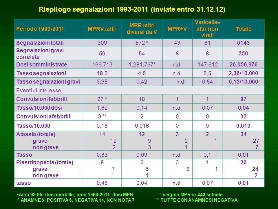 Periodo 1993-2011MPRV±altri MPR±altri diversi da V MPR+V Varicella± altri non virali Totale Segnalazioni totali309572 °43816143 Segnalazioni gravi cor