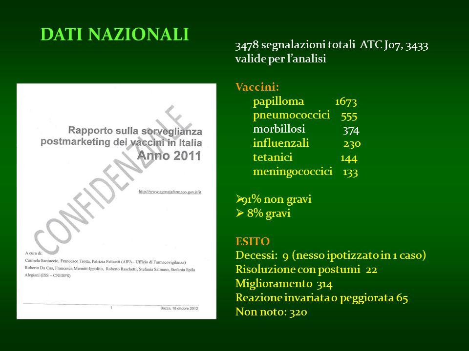 3478 segnalazioni totali ATC J07, 3433 valide per lanalisi Vaccini: papilloma 1673 pneumococcici 555 morbillosi 374 influenzali 230 tetanici 144 menin