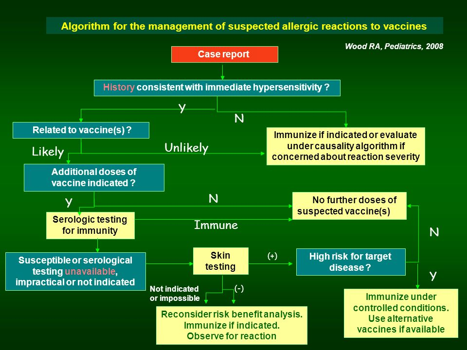 Algorithm for the management of suspected allergic reactions to vaccines Wood RA, Pediatrics, 2008 History consistent with immediate hypersensitivity .