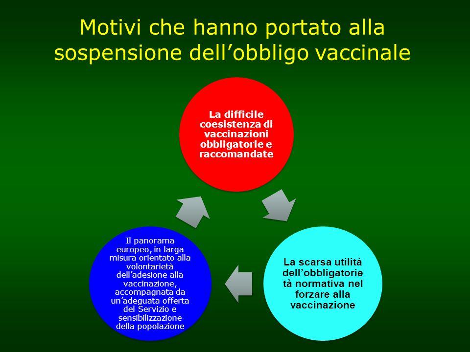 Motivi che hanno portato alla sospensione dellobbligo vaccinale