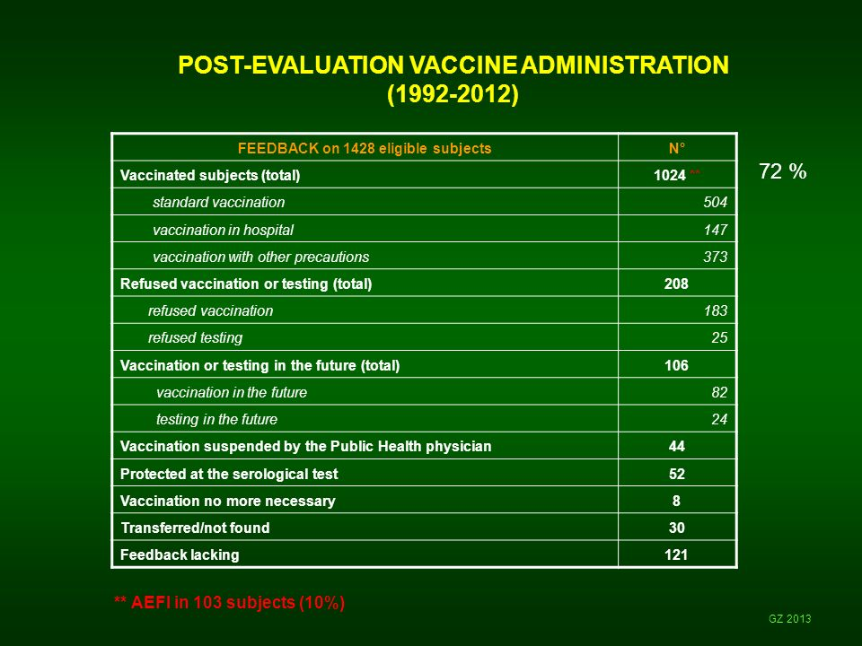POST-EVALUATION VACCINE ADMINISTRATION (1992-2012) GZ 2013 ** AEFI in 103 subjects (10%) FEEDBACK on 1428 eligible subjectsN° Vaccinated subjects (tot