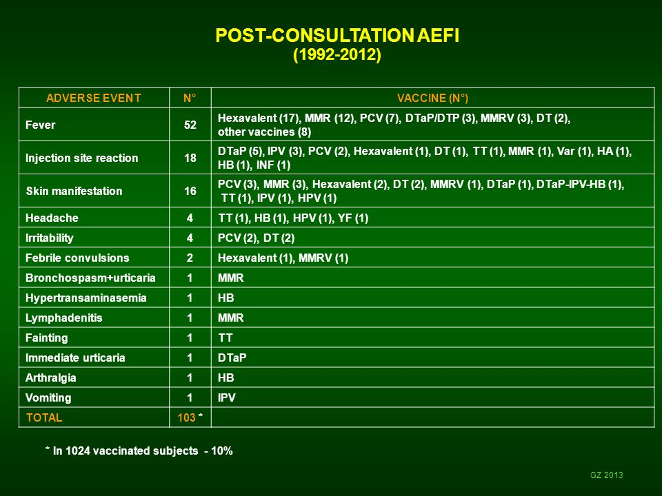 POST-CONSULTATION AEFI (1992-2012) GZ 2013 * In 1024 vaccinated subjects - 10% ADVERSE EVENTN°VACCINE (N°) Fever52 Hexavalent (17), MMR (12), PCV (7), DTaP/DTP (3), MMRV (3), DT (2), other vaccines (8) Injection site reaction18 DTaP (5), IPV (3), PCV (2), Hexavalent (1), DT (1), TT (1), MMR (1), Var (1), HA (1), HB (1), INF (1) Skin manifestation16 PCV (3), MMR (3), Hexavalent (2), DT (2), MMRV (1), DTaP (1), DTaP-IPV-HB (1), TT (1), IPV (1), HPV (1) Headache4TT (1), HB (1), HPV (1), YF (1) Irritability4PCV (2), DT (2) Febrile convulsions2Hexavalent (1), MMRV (1) Bronchospasm+urticaria1MMR Hypertransaminasemia1HB Lymphadenitis1MMR Fainting1TT Immediate urticaria1DTaP Arthralgia1HB Vomiting1IPV TOTAL103 *