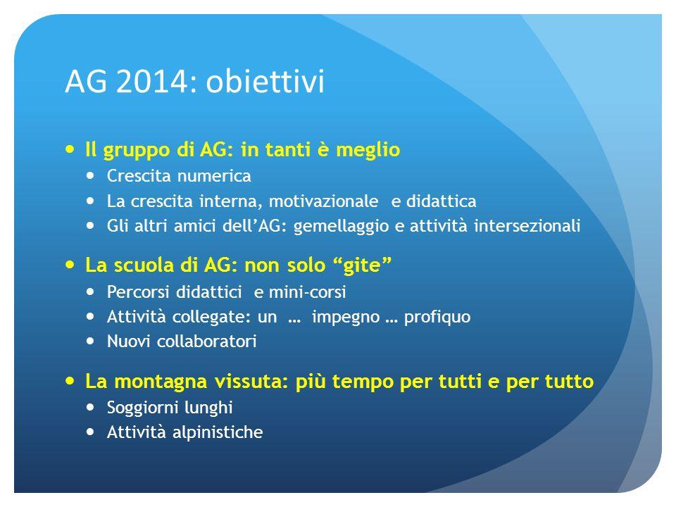 AG 2014: obiettivi Il gruppo di AG: in tanti è meglio Crescita numerica La crescita interna, motivazionale e didattica Gli altri amici dellAG: gemella