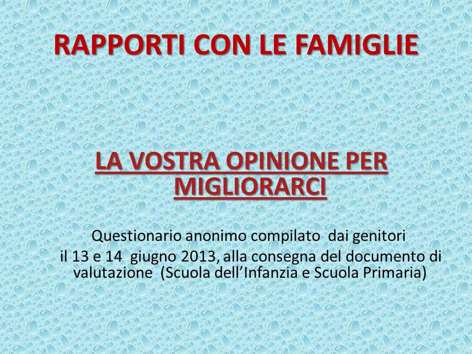 RAPPORTI CON LE FAMIGLIE LA VOSTRA OPINIONE PER MIGLIORARCI LA VOSTRA OPINIONE PER MIGLIORARCI Questionario anonimo compilato dai genitori il 13 e 14