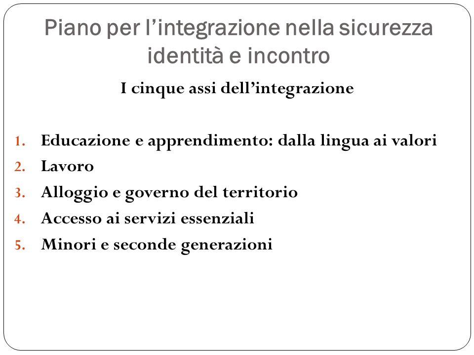 Piano per lintegrazione nella sicurezza identità e incontro I cinque assi dellintegrazione 1. Educazione e apprendimento: dalla lingua ai valori 2. La
