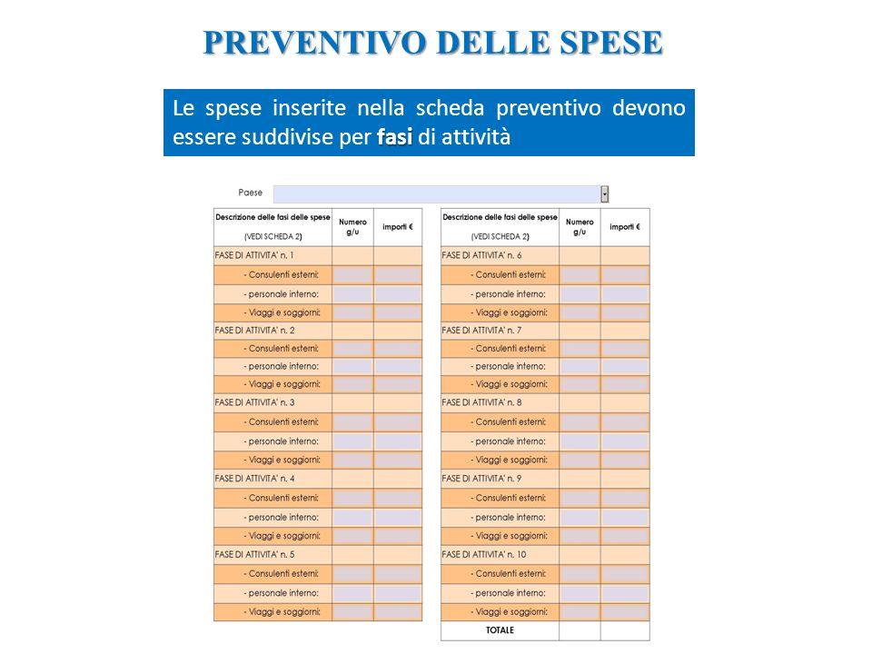 PREVENTIVO DELLE SPESE fasi Le spese inserite nella scheda preventivo devono essere suddivise per fasi di attività