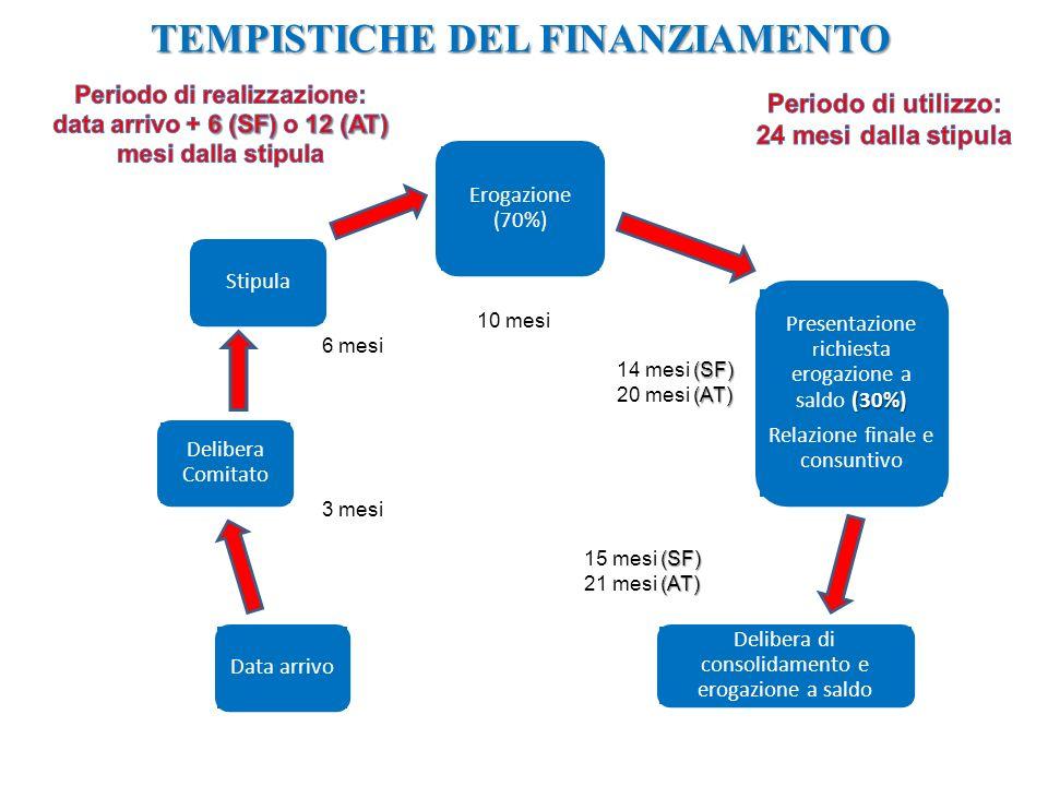 TEMPISTICHE DEL FINANZIAMENTO Data arrivo Erogazione (70%) (30%) Presentazione r ichiesta erogazione a saldo (30%) Relazione finale e consuntivo Delibera di consolidamento e erogazione a saldo Delibera Comitato Stipula 3 mesi 6 mesi 10 mesi (SF) 14 mesi (SF) (AT) 20 mesi (AT) (SF) 15 mesi (SF) (AT) 21 mesi (AT)