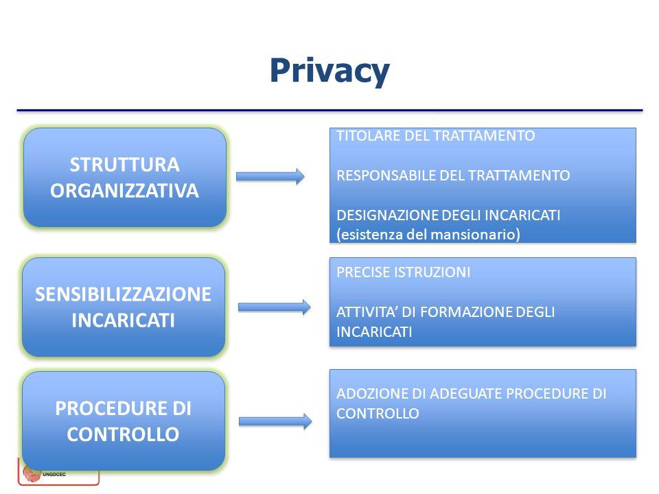 Privacy STRUTTURA ORGANIZZATIVA TITOLARE DEL TRATTAMENTO RESPONSABILE DEL TRATTAMENTO DESIGNAZIONE DEGLI INCARICATI (esistenza del mansionario) TITOLA