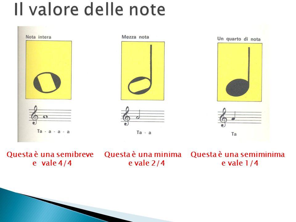 Le frazioni e la musica Realizzazione prof.ssa Oriana Pagliarone