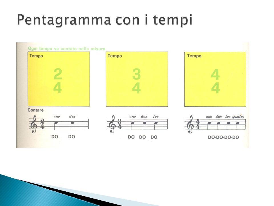2/4 tango oh Susanna ¾ valzer (vedova allegra) di F.Lear 4/4 sogno damore di F.Liszt linno alla gioia di Beethoven jingle bells Tempo 2/4 = in ogni ba