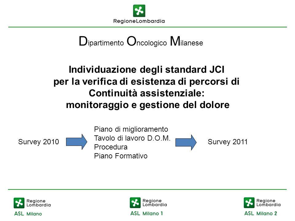 Individuazione degli standard JCI per la verifica di esistenza di percorsi di Continuità assistenziale: monitoraggio e gestione del dolore D ipartimen