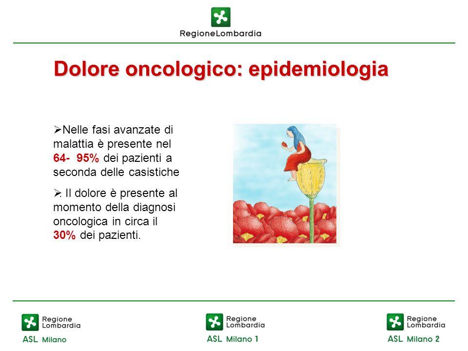 Dolore oncologico: epidemiologia Nelle fasi avanzate di malattia è presente nel 64- 95% dei pazienti a seconda delle casistiche. Il dolore è presente