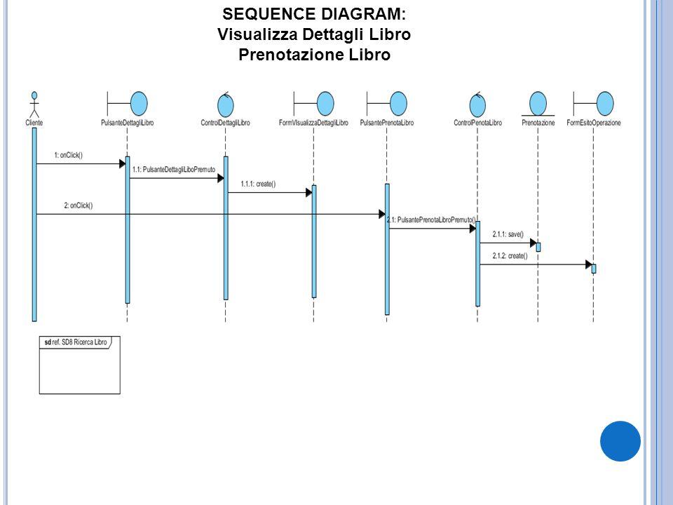 SEQUENCE DIAGRAM: Visualizza Dettagli Libro Prenotazione Libro