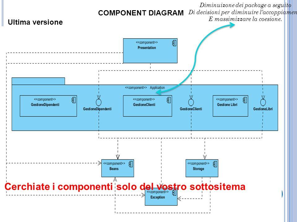 COMPONENT DIAGRAM Ultima versione Diminuizone dei package a seguito Di decisioni per diminuire laccoppiamento E massimizzare la coesione. Cerchiate i