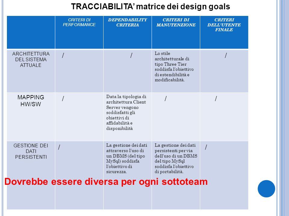 TRACCIABILITA matrice dei design goals CRITERI DI PERFORMANCE DEPENDABILITY CRITERIA CRITERI DI MANUTENZIONE CRITERI DELL'UTENTE FINALE ARCHITETTURA D