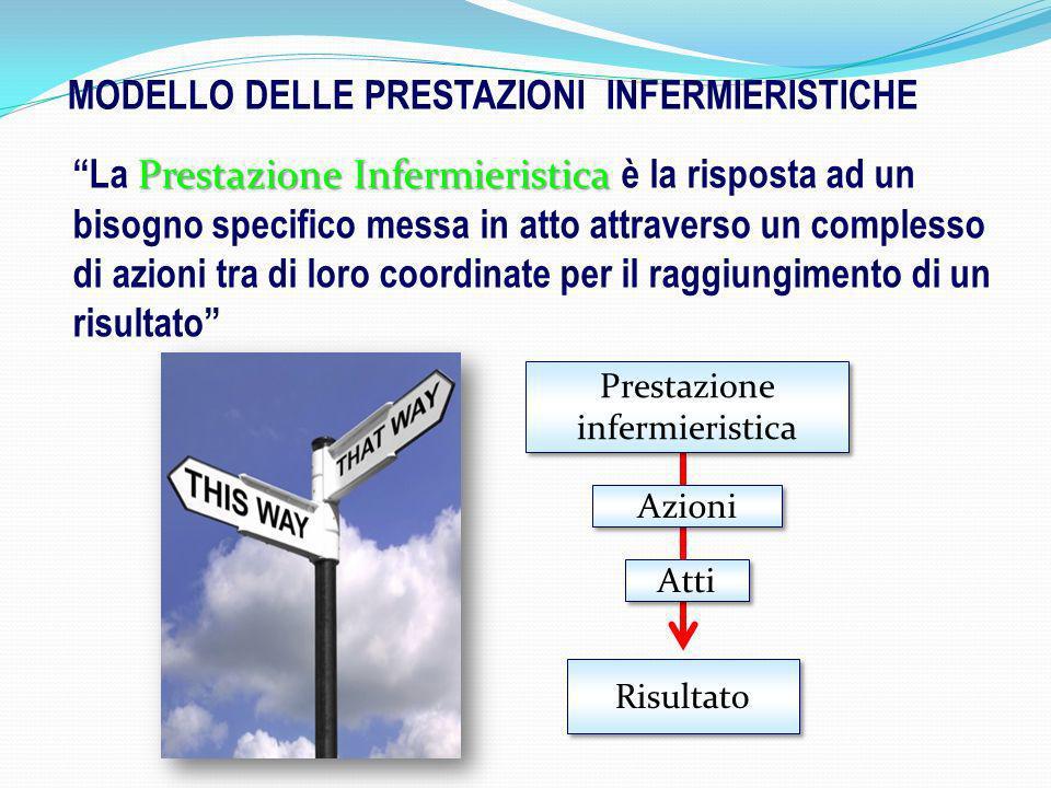 Prestazione Infermieristica La Prestazione Infermieristica è la risposta ad un bisogno specifico messa in atto attraverso un complesso di azioni tra d