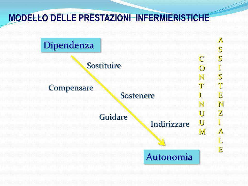 MODELLO DELLE PRESTAZIONI INFERMIERISTICHE Indirizzare Guidare Sostenere Compensare Sostituire CONTINUUM ASSISTENZIALE DipendenzaDipendenza AutonomiaA