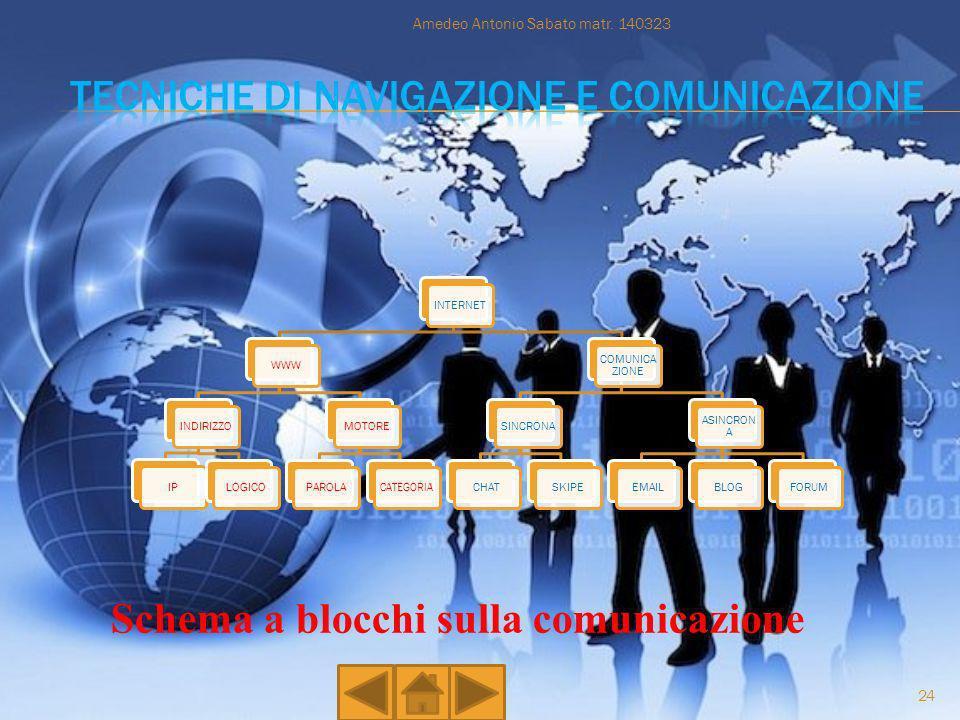 INTERNETWWWINDIRIZZOIPLOGICOMOTOREPAROLA CATEGORIA COMUNICA ZIONE SINCRONACHATSKIPE ASINCRON A EMAILBLOGFORUM Schema a blocchi sulla comunicazione Ame