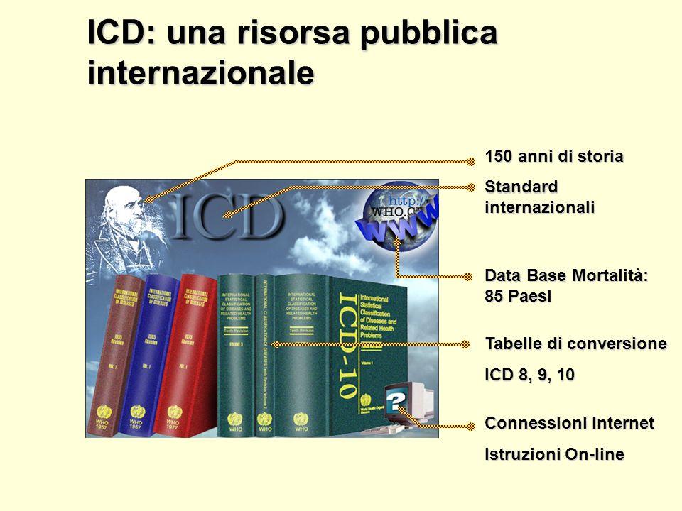 Procedure di intervento Procedure di intervento Motivi di incontro ICF ICF Classificazione Internazionale del Funzionamento, della Disabilità e della