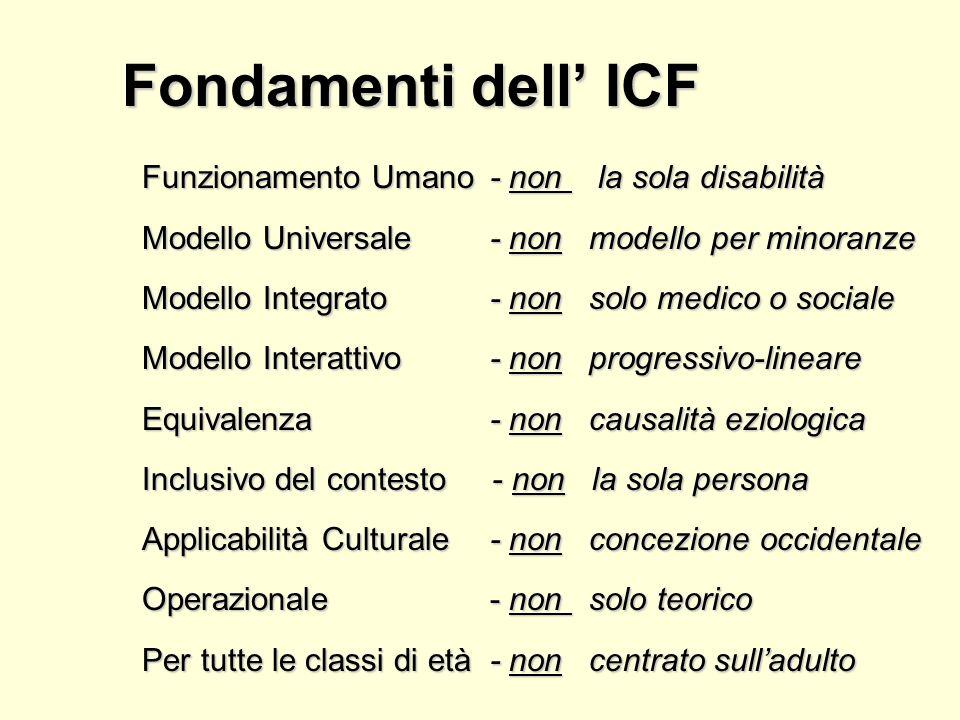ICIDH-1 ICF Trasformazione concettualeTrasformazione concettuale Bisogni degli utentiBisogni degli utenti Sostegno ScienzaSostegno Scienza –Risultati