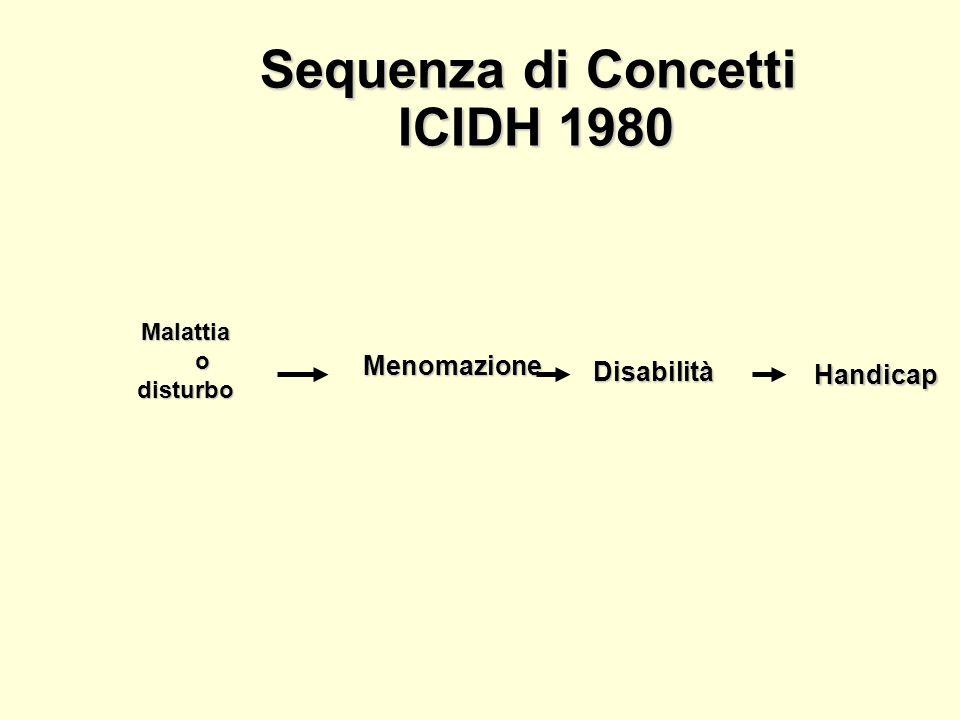 Modello versus Modello medico sociale Problema PERSONALE vs Problema SOCIALEProblema PERSONALE vs Problema SOCIALE cura medica vs integrazione sociale