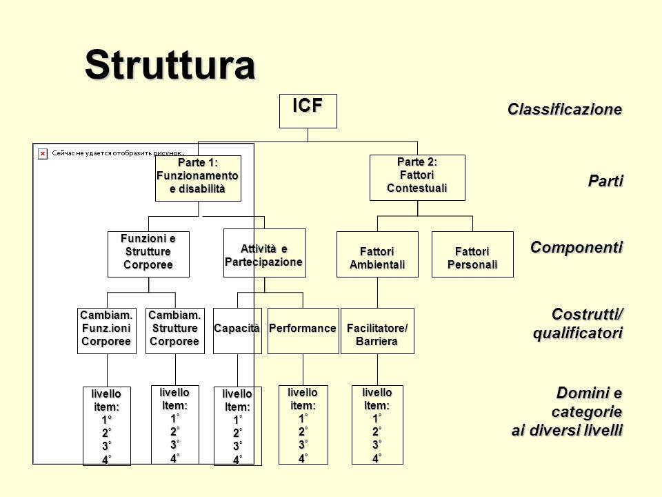 ICF: le prove sul campo 7 anni 1994-20017 anni 1994-2001 61 paesi61 paesi bozze ICF tradotte e testate in 27 linguebozze ICF tradotte e testate in 27