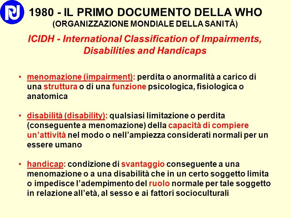 Checklist ICF l Una sola componente- Una sola pagina con unocchiata l Categorie Principali (169 su 1494) .