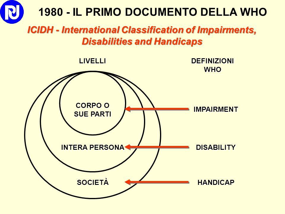 1980 - IL PRIMO DOCUMENTO DELLA WHO ICIDH - International Classification of Impairments, Disabilities and Handicaps CORPO O SUE PARTI INTERA PERSONA SOCIETÀ LIVELLIIMPAIRMENT DISABILITY HANDICAP DEFINIZIONI WHO