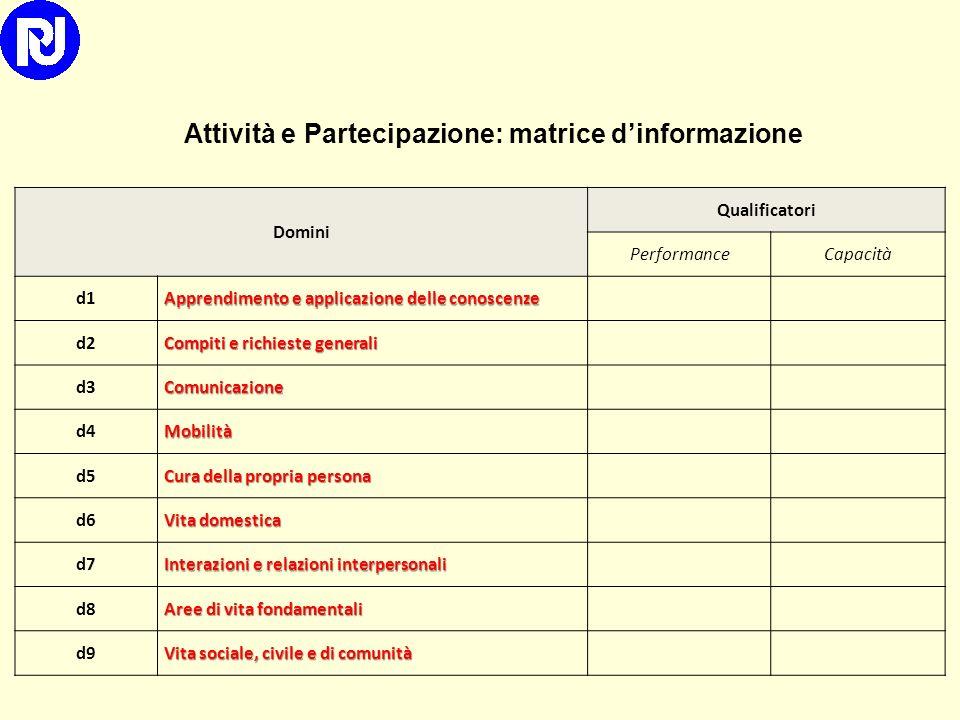 Parte 1: Funzionamento e disabilitàParte 2:Fattori contestuali Componenti Funzioni e Strutture Corporee Attività e PartecipazioneFattori AmbientaliFat