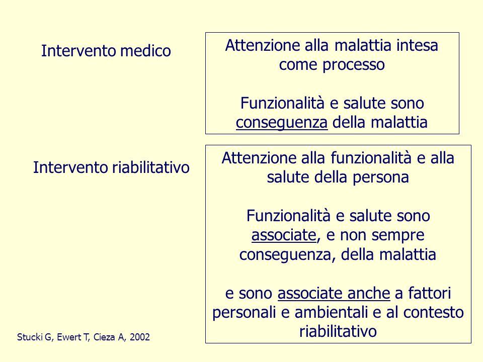 prime applicazioni in ambito riabilitativo Stucki G, Ewert T, Cieza A, Value and application of the ICF in rehabilitation medicine, Dis Rehabil 2002 S