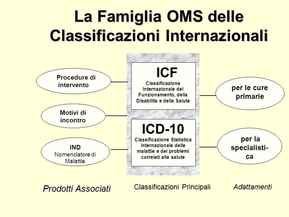 Procedure di intervento Procedure di intervento Motivi di incontro ICF ICF Classificazione Internazionale del Funzionamento, della Disabilità e della Salute ICD-10 Classificazione Statistica Internazionale delle malattie e dei problemi correlati alla salute IND Nomenclatore di Malattie per la specialisti- per la specialisti-ca per le cure primarie La Famiglia OMS delle Classificazioni Internazionali Prodotti Associati Classificazioni Principali Adattamenti