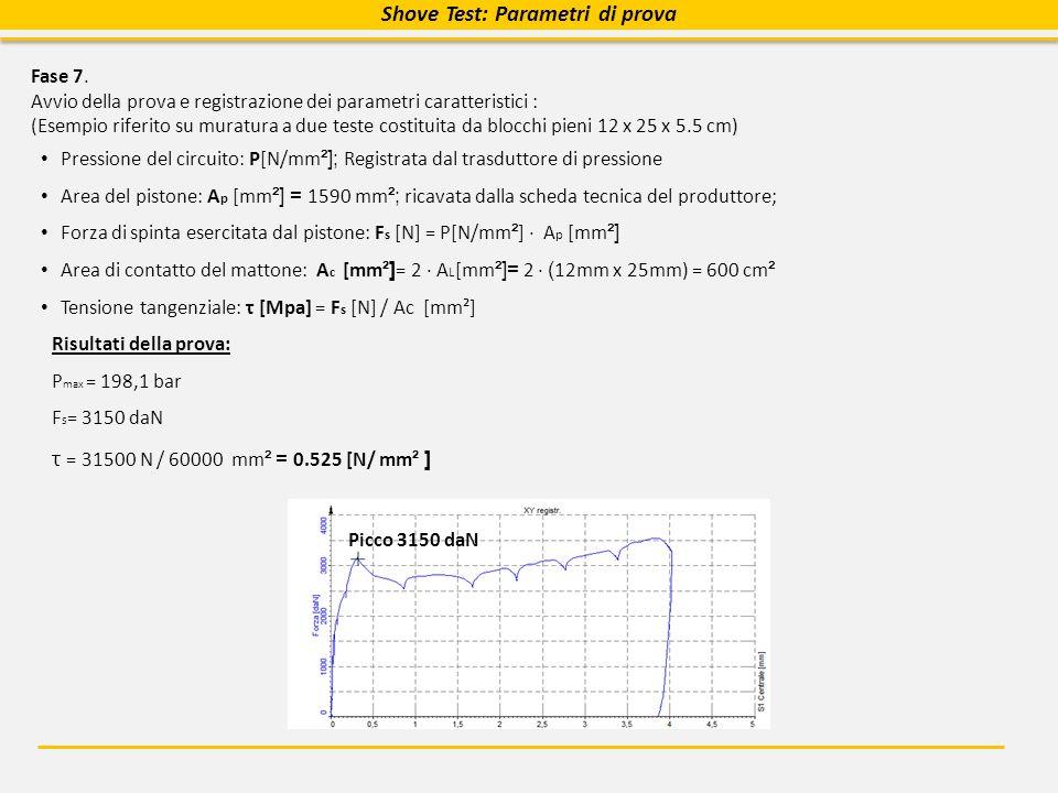 Fase 7. Avvio della prova e registrazione dei parametri caratteristici : (Esempio riferito su muratura a due teste costituita da blocchi pieni 12 x 25