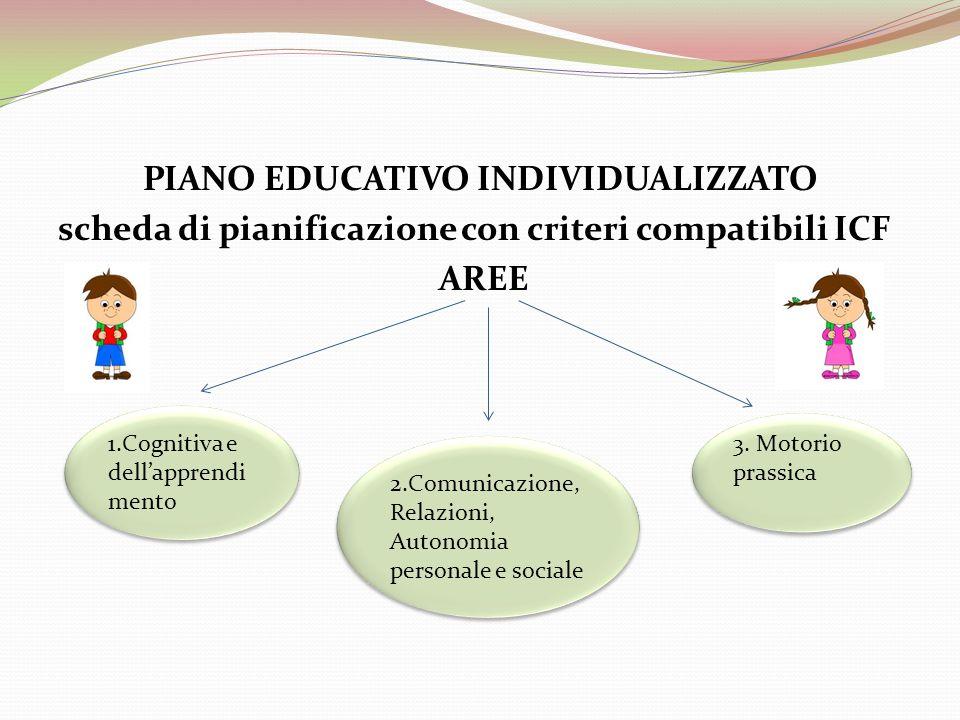 PIANO EDUCATIVO INDIVIDUALIZZATO scheda di pianificazione con criteri compatibili ICF AREE 1.Cognitiva e dellapprendi mento 2.Comunicazione, Relazioni