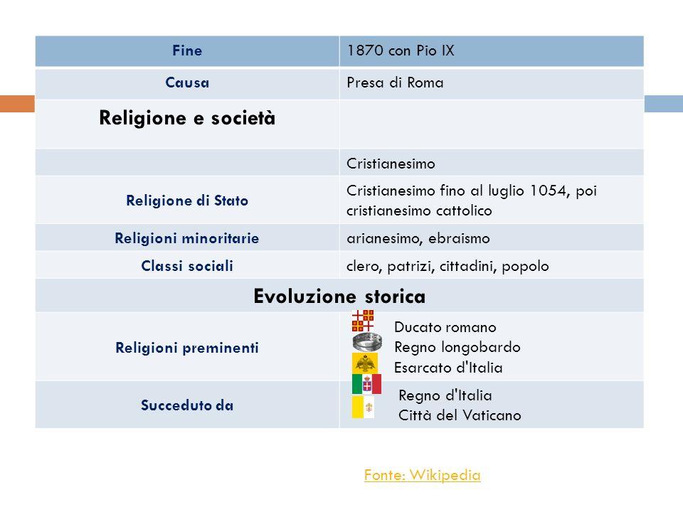 Fine1870 con Pio IX CausaPresa di Roma Religione e società Cristianesimo Religione di Stato Cristianesimo fino al luglio 1054, poi cristianesimo catto
