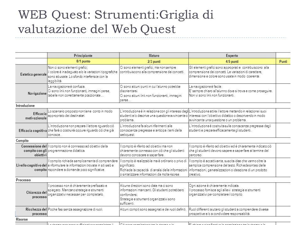 WEB Quest: Strumenti:Griglia di valutazione del Web Quest PrincipianteMaturoEsperto 0/1 punto 2/3 punti4/5 puntiPunti Estetica generale Non ci sono elementi grafici; il colore è inadeguato e/o le variazioni tipografiche sono abusate.