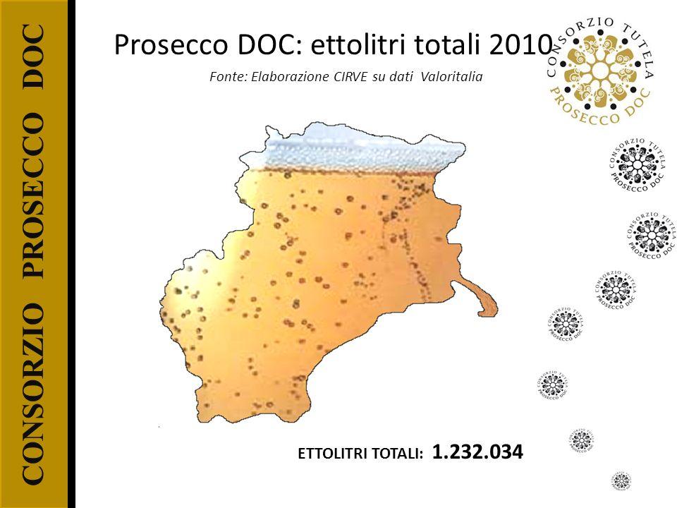 CONSORZIO PROSECCO DOC ETTOLITRI TOTALI: 1.232.034 Fonte: Elaborazione CIRVE su dati Valoritalia Prosecco DOC: ettolitri totali 2010