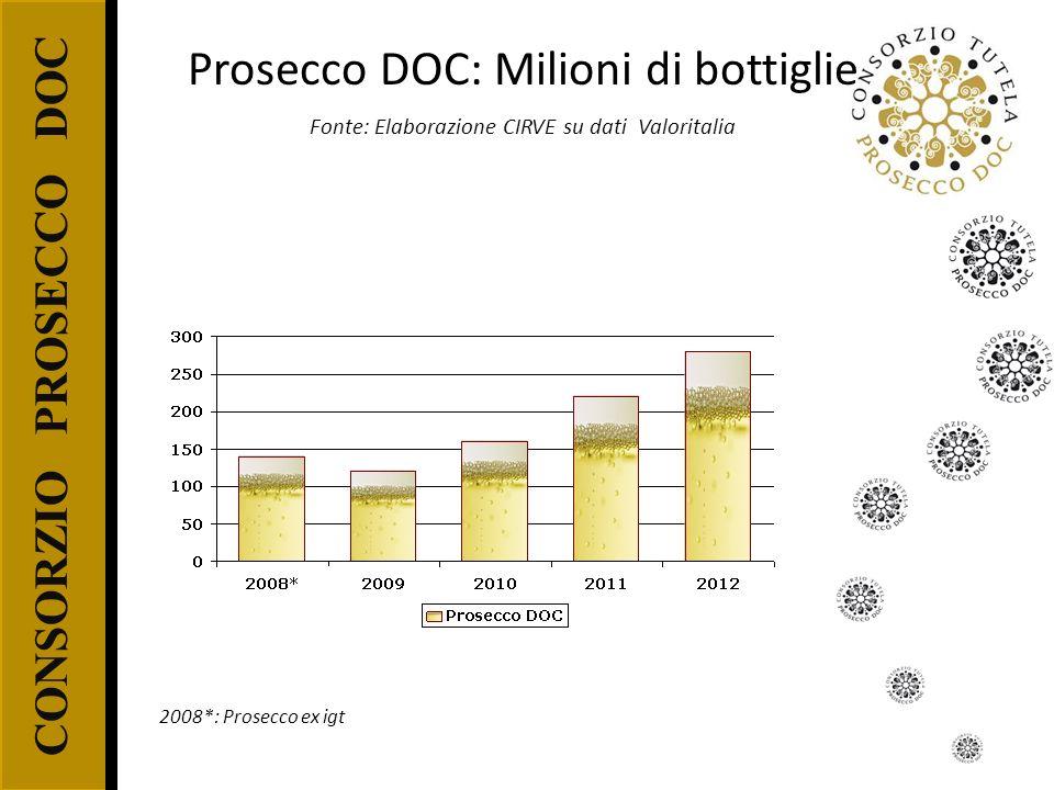 CONSORZIO PROSECCO DOC Prosecco DOC: Milioni di bottiglie Fonte: Elaborazione CIRVE su dati Valoritalia 2008*: Prosecco ex igt