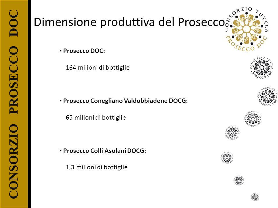 CONSORZIO PROSECCO DOC Prosecco DOC: 164 milioni di bottiglie Prosecco Conegliano Valdobbiadene DOCG: 65 milioni di bottiglie Prosecco Colli Asolani D
