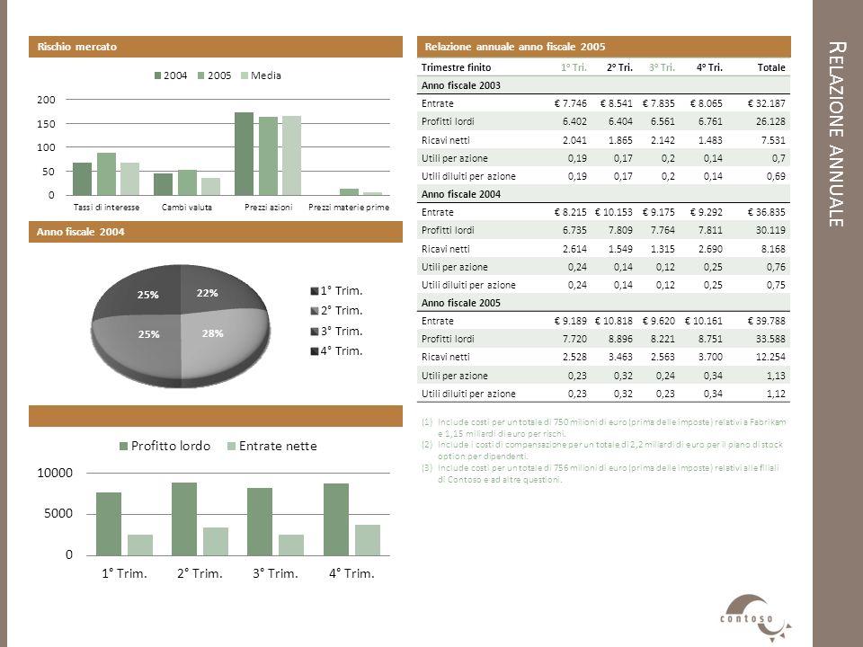 R ELAZIONE ANNUALE Relazione annuale anno fiscale 2005 Trimestre finito1 o Tri.2 o Tri.3 o Tri.4 o Tri.Totale Anno fiscale 2003 Entrate 7.746 8.541 7.