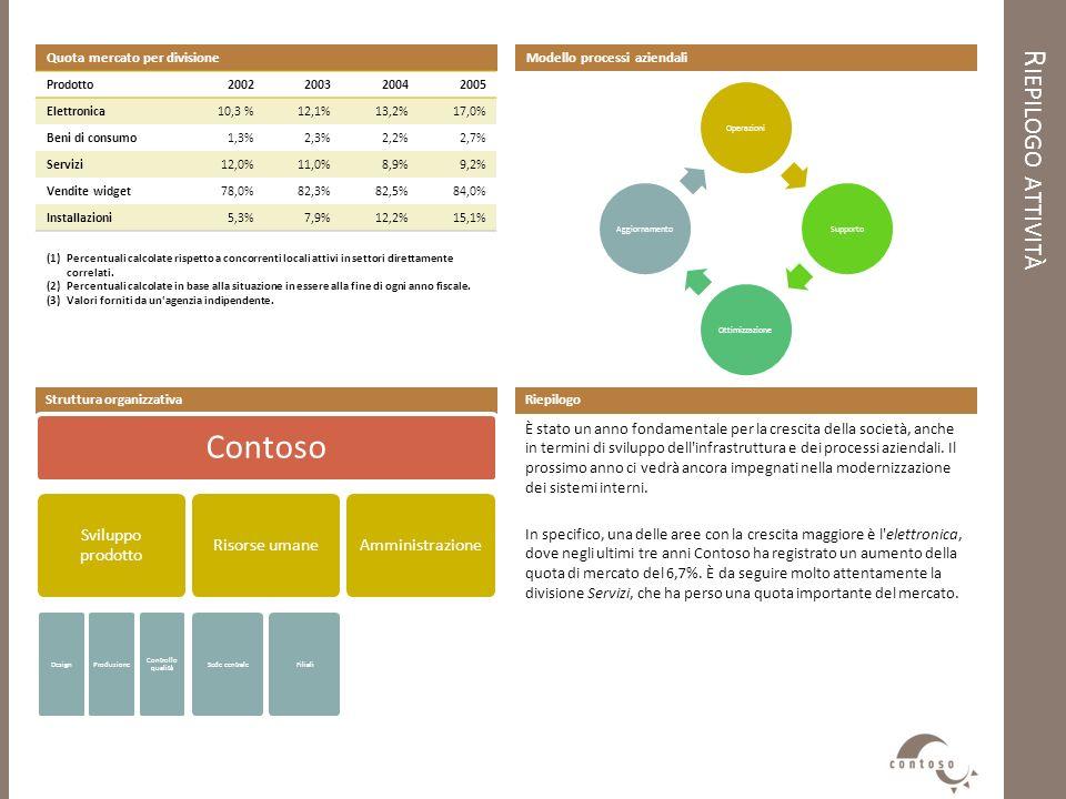 R IEPILOGO ATTIVITÀ Quota mercato per divisione Prodotto2002200320042005 Elettronica10,3 %12,1%13,2%17,0% Beni di consumo1,3%2,3%2,2%2,7% Servizi12,0%