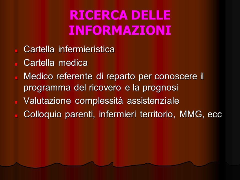 RICERCA DELLE INFORMAZIONI Cartella infermieristica Cartella medica Medico referente di reparto per conoscere il programma del ricovero e la prognosi