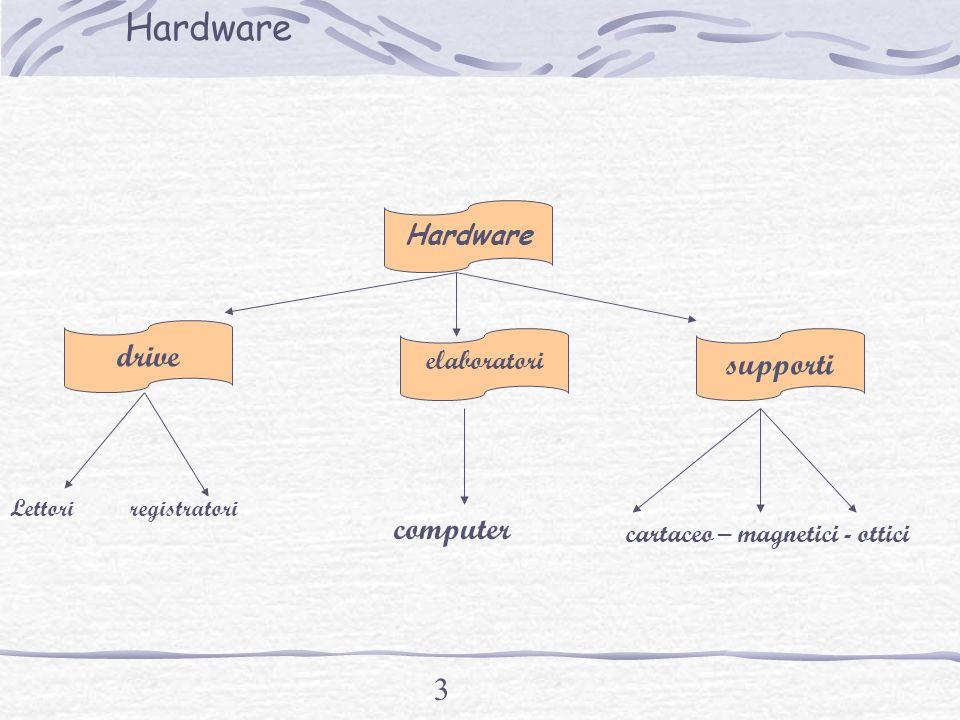 2 Hardware elettrici componenti elettronici meccanici ottici magnetici di strumenti di comunicazione Hardware