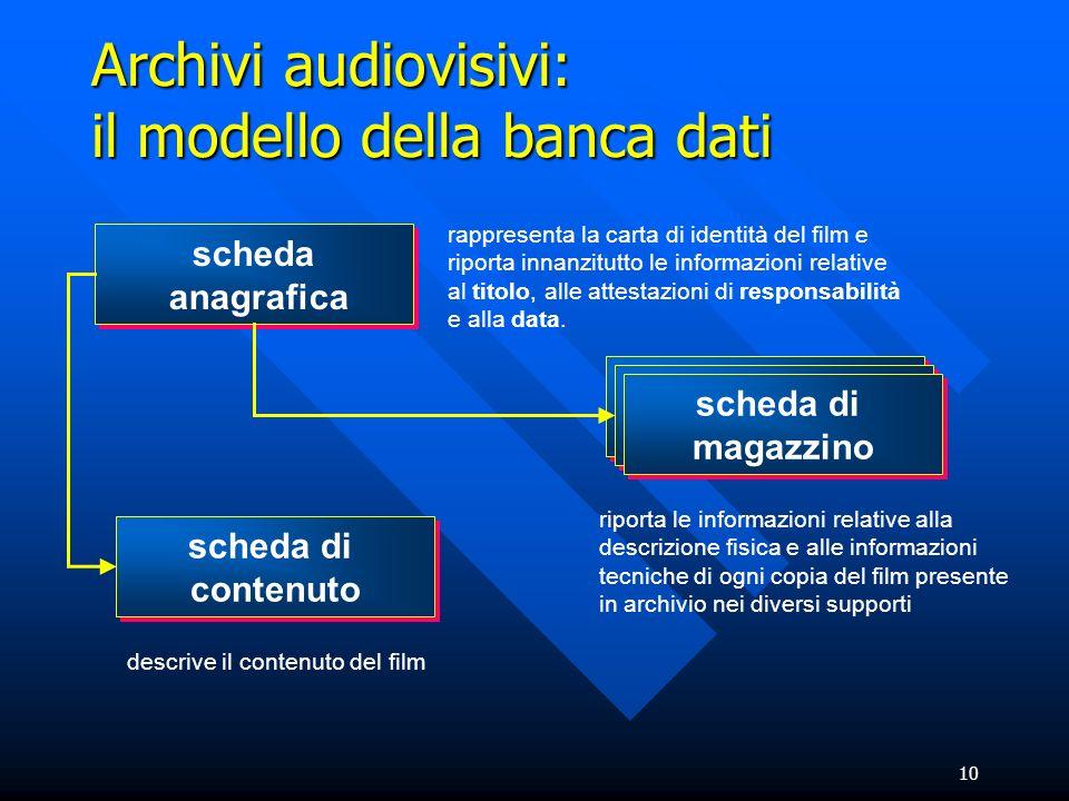 10 Archivi audiovisivi: il modello della banca dati scheda anagrafica scheda anagrafica scheda di magazzino scheda di magazzino scheda di magazzino sc