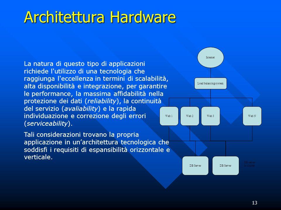 13 Architettura Hardware La natura di questo tipo di applicazioni richiede l'utilizzo di una tecnologia che raggiunga l'eccellenza in termini di scala